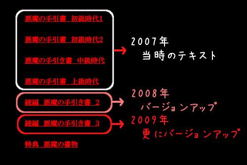 蔡東植さん著の恋愛系情報商材「悪魔の手引書」の購入者専用サイト